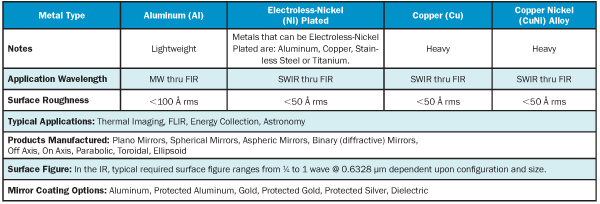 Common Infrared Optical Materials and Coatings: A Guide to