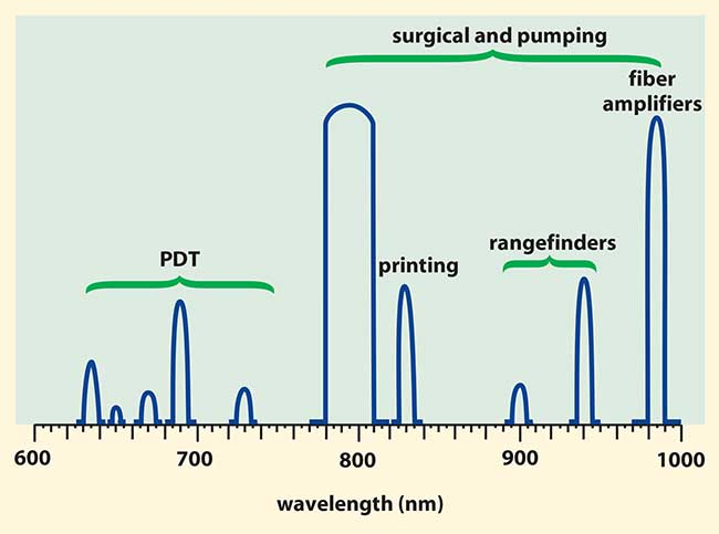 High-power laser diode suppliers typically offer standard wavelengths across the spectrum.