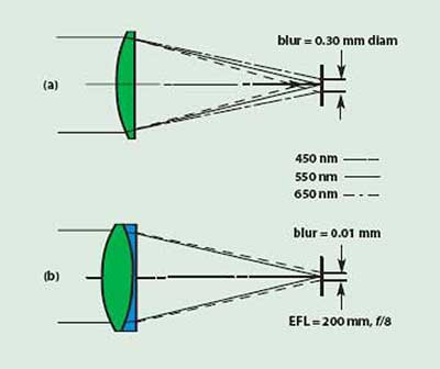 Axial color in a simple lens (a) and in an achromat (b) of identical focal length and speed (f/#).