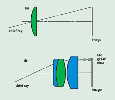 A simple lens with little chief ray refraction (a) has little lateral color. An eyepiece design (b) where substantial nonsymmetrical refraction of the chief ray exists will be afflicted with lateral color.