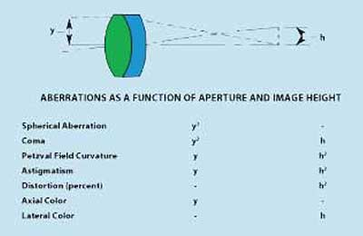 Aberrations as a function of aperture and image height.