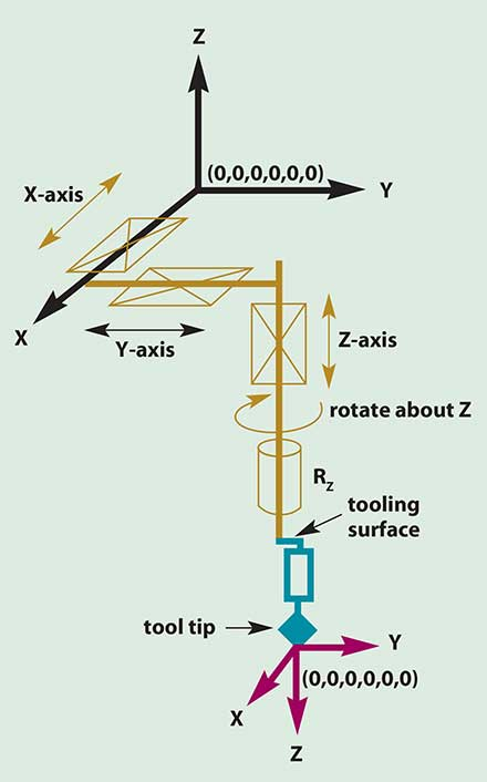 The tool coordinate system helps define a location in six degrees of space relative to a tool tip (0,0,0,0,0,0).