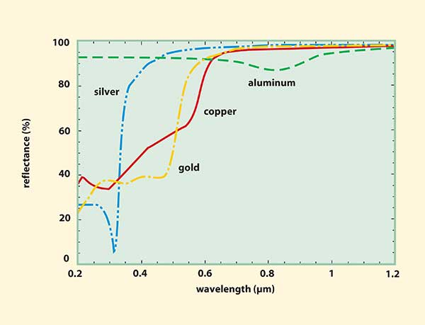 The reflectance of several shiny metals vs. wavelength from 0.2 to 1.2 µm.