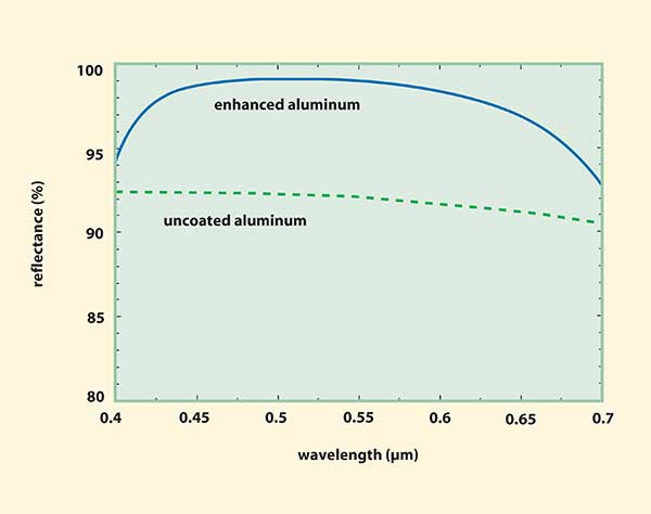 The reflectance of an enhanced aluminum mirror vs. wavelength compared with the reflectance of an uncoated aluminum surface.