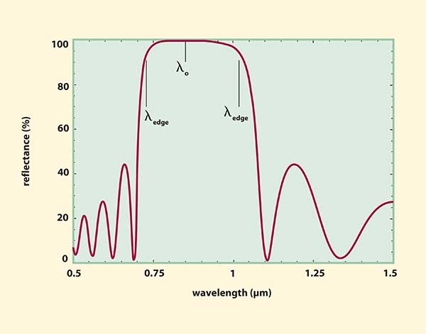 The reflectance of a ?/4 stack, all-dielectric mirror vs. wavelength.