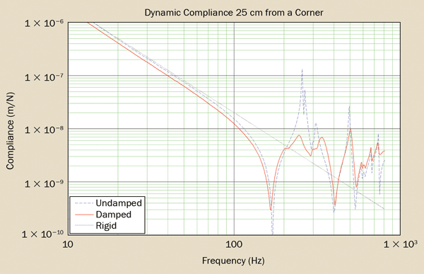 Dynamic compliance curve of an optical table