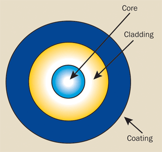An optical fiber consists of a core, cladding and coating