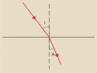 A beam of light passing from one material to another of a different index of refraction is bent or refracted at the interface