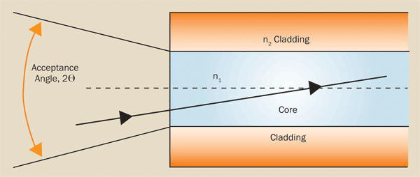Numerical aperture depends on the angle at which rays enter the fiber and on the diameter of the fiber's core