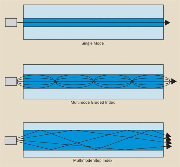 Modes of fiber transmission