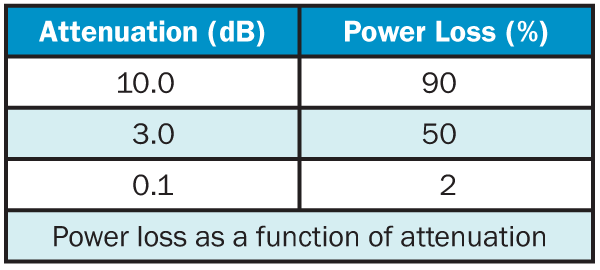 Attenuation and Power Loss