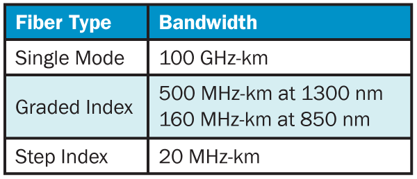 Fiber Type and Bandwidth