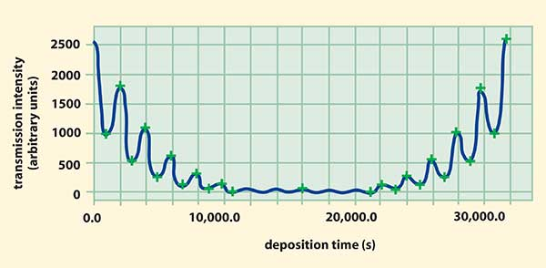 The transmission signal during the deposition of a 100-GHz filter (showing only the first of four cavities).