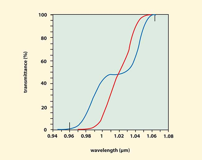 The transmittance vs. wavelength for edge filters designed at 45° (blue curve) and 30° (red curve).