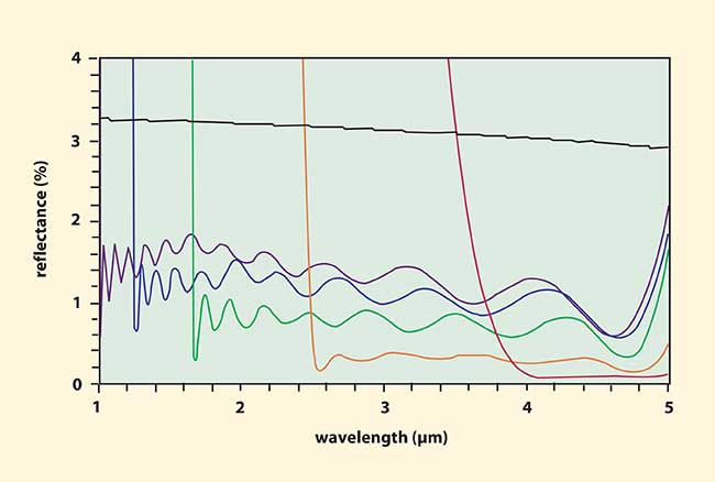 Reflectance vs. wavelength for five AR coatings and an uncoated CaF2 surface (black curve) calculated for a 30° angle of incidence.