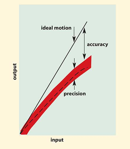 Illustration of a device with poor accuracy and good precision.