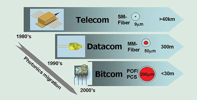 Migration of photonics from telecom to datacom to bitcom.