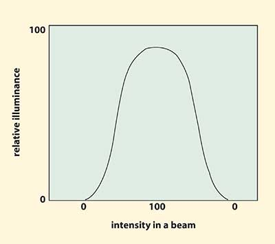 Output with a Gaussian profile.