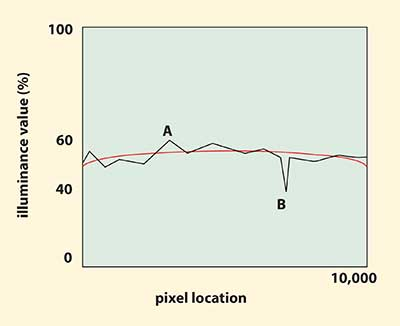 The line profile shows large discrepancies in uniformity at pixel locations A and B.