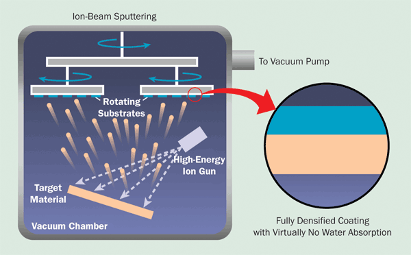 Ion-beam sputtering releases highly energetic particles from the target, resulting in the highest-density coatings attainable