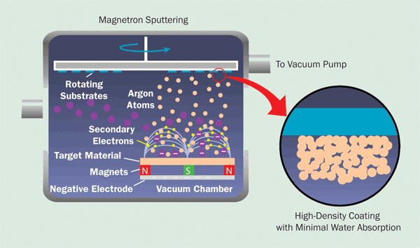 Magnetron sputtering releases target particles with lower energy than IBS, resulting in lower coating densities, but deposition rates are higher than with IBS, which reduces cost
