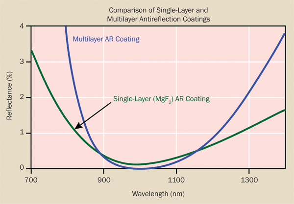 Adding layers to an antireflection coating lowers the reflectance but reduces the coating bandwidth