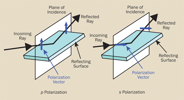 The electric field vector for p polarized light lies in the plane of incidence, while for s polarized light, it is perpendicular to the plane of incidence