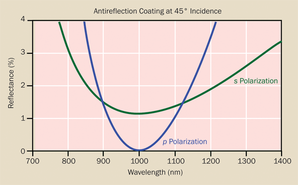 When used at higher angles of incidence, a significant difference exists in the reflectance of an antireflection coating between s and p polarizations