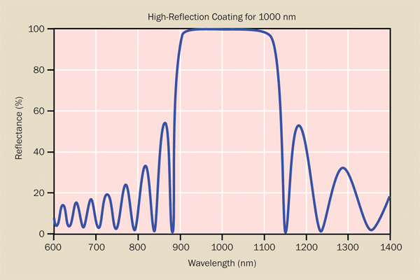 Reflectance of a typical narrowband high-reflection coating, in this case centered at 1000 nm