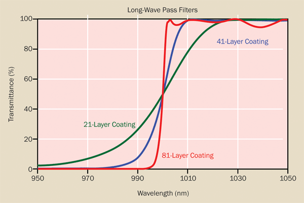 As layer count is increased in a long-wave pass filter design, the separation between the high and low transmission bands decreases, but at the expense of passband transmission