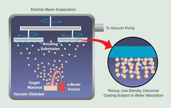 An electron beam vaporizes a target material, which deposits on the optical substrates