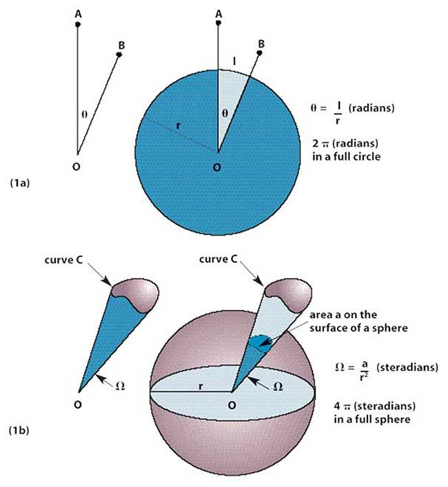 The concept of solid angle in three dimensions can be thought of as analogous to an ordinary plane angle in two dimensions.