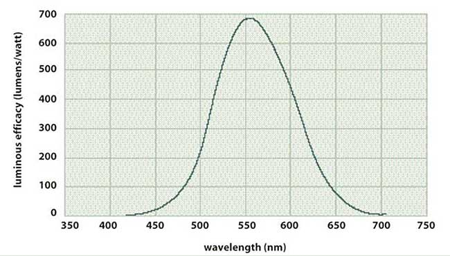 Luminous efficacy peaks at approximately 555 nm.