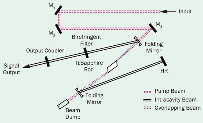 In a CW Ti:sapphire laser, wavelength tuning is controlled by a birefringent filter.