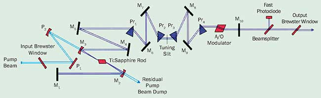 In a mode-locked Ti:sapphire laser, the center wavelength is tuned by moving a tuning slit, located between two dispersive prisms.