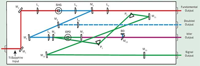 In a synchronously pumped OPO, the center wavelength is changed by adjusting the phase matching angle of the nonlinear crystal.