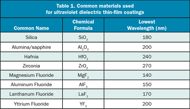 Common materials used for ultraviolet dielectric thin-film coatings