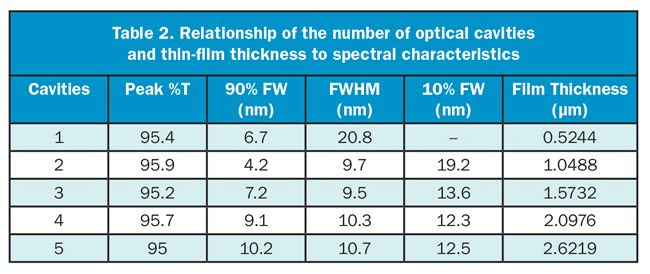 Relationship of the number of optical cavities and thin-film thickness to spectral characteristics