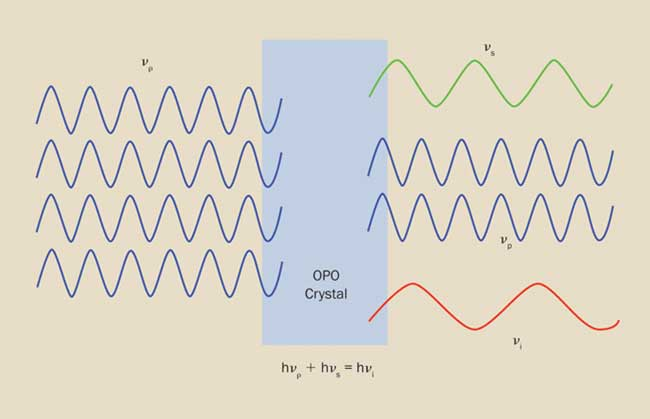An optical parametric oscillator (OPO) converts an input photon into two photons having lower energy, and which conserve the energy and momentum of the input.