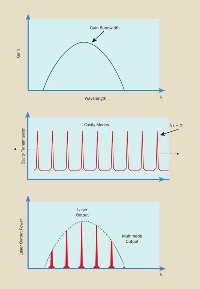 Lasers Understanding The Basics Lasers Photonics Handbook