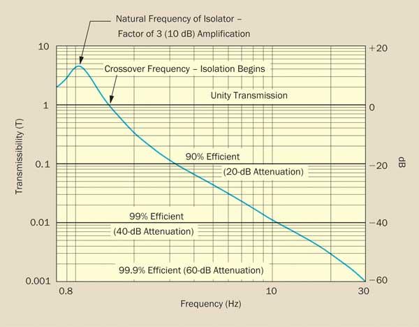 Isolator transmissibility curve.