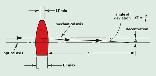 modern optical engineering 4th ed smith warren j