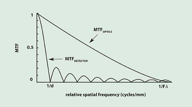 Camera Resolution: Combining Detector and Optics Performance