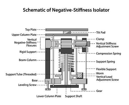 Negative Stiffness Vibration Isolation Gains Popularity