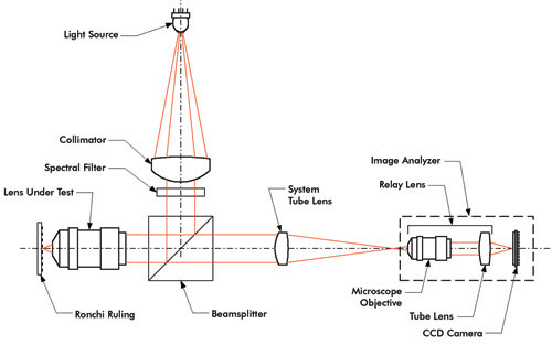mtf metrology for high na microscope objectives features sep Bosch Relay Diagram microscopefig2