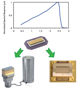 Cooled Ir Detectors For Remote Sensing And Hyperspectral