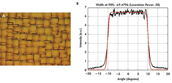 Efficient and uniform illumination with microlens-based band-limited