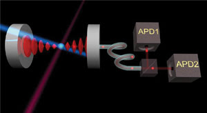 A high-finesse optical cavity consisting of two mirrors traps and accumulates the photons emitted by the ion into a mode. The ion is excited cyclically by an external laser and at each cycle a photon is added to the cavity mode, which amplifies the light.