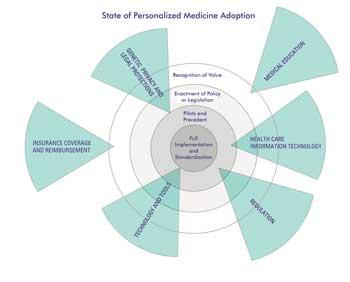 El estado de adopción de la Medicina Personalizada (Fuente: http://www.photonics.com/images/Web/Articles/2010/9/1/thumbnail_44349.jpg)