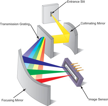 diagram of fuse compartment of mitsubishi eclipse 2001 selecting ccds for raman spectroscopy | features | feb ... diagram of spectrometer